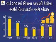 IMFએ કહ્યું- વર્ષ 2021માં ભારતીય અર્થતંત્ર 11.5 ટકાની ઝડપથી વૃદ્ધિ પામશે, ભારત ડબલ ડિજીટમાં ગ્રોથ પામનાર વિશ્વનો પ્રથમ દેશ હશે|ઈન્ડિયા,National - Divya Bhaskar