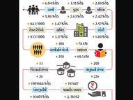 2001થી 2020, આ આંકડાઓથી સમજો 20 વર્ષમાં ગુજરાત કેટલું બદલાયું|ભુજ,Bhuj - Divya Bhaskar