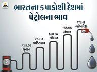 ભારતીય કરન્સીના બેંચમાર્ક વેલ્યૂ પ્રમાણે પાકિસ્તાનમાં 51.14 રૂપિયા તો વેનેજુએલામાં 1.45 રૂપિયા લિટર વેચાઈ રહ્યું છે પેટ્રોલ બિઝનેસ,Business - Divya Bhaskar