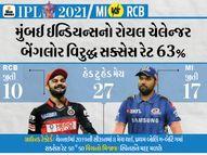 MI 2013થી પ્રથમ મેચમાં હારી છે, પરંતુ ત્યારથી 5 વખત ટાઇટલ પણ જીત્યાં; 3 વખત RCB ઓપનિંગ મેચમાં ફ્લોપ|IPL 2021,IPL 2021 - Divya Bhaskar