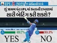 70% ફેન્સને છે ઋષભ પંત પર ભરોસો, માને છે કે કપ્તાનીના દબાણમાં પણ કરશે દમદાર બેટિંગ|IPL 2021,IPL 2021 - Divya Bhaskar