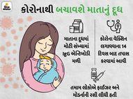માતાનું દૂધ બાળકોને કોરોનાથી બચાવી શકે છે, અમેરિકામાં રિસર્ચ થયું- વેક્સિન લીધેલી માતાના દૂધમાંથી બાળકોમાં એન્ટિબોડી પહોંચી|હેલ્થ,Health - Divya Bhaskar