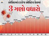સતત બીજા દિવસે 1.60 લાખથી વધુ કેસ નોંધાયા; એક્ટિવ કેસ 12.5 લાખને પાર,12 દિવસમાં જ એક્ટિવ કેસ 6.78 લાખથી વધુ થયા|ઈન્ડિયા,National - Divya Bhaskar