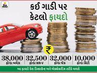 ફેસ્ટિવ સિઝનમાં હોન્ડા ₹38 હજાર સુધીનું ડિસ્કાઉન્ટ આપી રહી છે, 30 એપ્રિલ સુધીમાં ખરીદશો તો અનેક ફાયદા થશે|ઓટોમોબાઈલ,Automobile - Divya Bhaskar