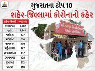રાજ્યમાં કોરોનાનો હાહાકાર, અમદાવાદના 23 સહિત પહેલીવાર મોતનો આંકડો 67 થયો, ઓલ ટાઈમ હાઈ 6690 નવા કેસ અમદાવાદ,Ahmedabad - Divya Bhaskar