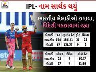 બેટિંગ અને બોલિંગ બંને ડિપાર્ટમેન્ટમાં 'ઇન્ડિયન' પ્લેયર્સ છવાયા, વિદેશી ખેલાડીઓ પડછાયામાં રહ્યા, સેમસને બનાવ્યો મેજર રેકોર્ડ|IPL 2021,IPL 2021 - Divya Bhaskar