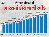 મહારાષ્ટ્રના માર્ગે ઉત્તરપ્રદેશ; 24 કલાકમાં 20,512 કેસ મળ્યા, એક સપ્તાહમાં નવા દર્દીમાં 3 ગણો વધારો થયો; દેશમાં 1.99 લાખ લોકો સંક્રમિત,1036નાં મોત ઈન્ડિયા,National - Divya Bhaskar