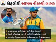 બાબર આઝમ બન્યો વનડેમાં વર્લ્ડ નંબર-1 બેટ્સમેન, ઇન્ડિયન કેપ્ટન વિરાટ છેલ્લા 41 મહિનાથી ટોપ પર હતો|ક્રિકેટ,Cricket - Divya Bhaskar