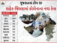 રાજ્યમાં કોરોનાનો કહેર યથાવત એપ્રિલના સતત 15મા દિવસે ઓલટાઈમ હાઈ નવા 8,152 કેસ, 81 દર્દીના મોત સાથે મૃત્યુઆંક 5 હજારને પાર|સુરત,Surat - Divya Bhaskar