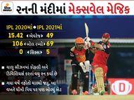 વિરાટ હેઠળ RCBએ પહેલીવાર 150થી ઓછા રન ડિફેન્ડ કર્યા, 14.25 કરોડની પ્રાઇસ ટેગવાળા મેક્સવેલે જણાવ્યું ગઈ સીઝનમાં પંજાબ માટે નિષ્ફળ થવાનું કારણ|IPL 2021,IPL 2021 - Divya Bhaskar