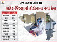 24 કલાકમાં જ આખા ફેબ્રુઆરીથી પણ વધુ કેસ નોંધાયા, નવા 10,340 કેસ અને 110નાં મોત અમદાવાદ,Ahmedabad - Divya Bhaskar