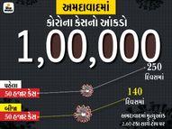 અમદાવાદમાં કોરોના કેસનો આંકડો 1 લાખને પાર, માત્ર એપ્રિલના 18 દિવસમાં જ 30 હજાર કેસ નોંધાયા અમદાવાદ,Ahmedabad - Divya Bhaskar