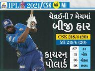 MIની IPLમાં સૌથી સફળ રન ચેઝ, પોલાર્ડની આક્રમક ઈનિંગ અને ફાસ્ટેસ્ટ ફિફ્ટી; છેલ્લી 9માંથી 7 મેચમાં CSKને હરાવ્યું|IPL 2021,IPL 2021 - Divya Bhaskar