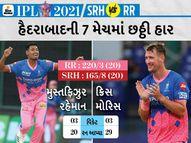 વિલિયમ્સનની કેપ્ટનશિપમાં પણ SRH હાર્યું, RRના બટલરની મેચ વિનિંગ ઈનિંગ; મોરિસ અને મુસ્તફિઝુરે 3 વિકેટ ઝડપી|IPL 2021,IPL 2021 - Divya Bhaskar