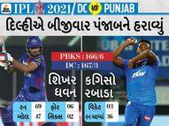 દિલ્હીની ટીમે 8 મેચમાં છઠ્ઠી જીત પ્રાપ્ત કરી, પોઈન્ટ ટેબલમાં ટોપ પર પહોંચ્યું; મયંકના 99 રન પર ધવનની ફિફ્ટી ભારે પડી|IPL 2021,IPL 2021 - Divya Bhaskar