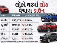 માર્ચની સરખામણીએ ગાડીઓના વેચાણમાં 10% ઘટાડો નોંધાયો, મારુતિ 47% શેર સાથે નંબર-1 રહી અને MGને 53%નું નુકસાન થયું|ઓટોમોબાઈલ,Automobile - Divya Bhaskar