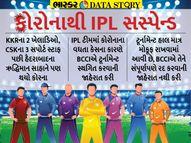 IPL સસ્પેન્ડ થવાથી તેની બ્રાંડ વેલ્યૂને થઈ શકે છે નુકાસાન, 2020માં પણ 3.6% ઘટી હતી IPLની શાખ|સ્પોર્ટ્સ,Sports - Divya Bhaskar