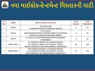 ચાંદલોડિયા, ઘોડાસર અને ઈસનપુરમાં કુલ 67 મકાનોના 278 લોકોને માઈક્રો કન્ટેનમેન્ટ ઝોનમાં મુકવામાં આવ્યા, હવે શહેરમાં 177 અમલી|અમદાવાદ,Ahmedabad - Divya Bhaskar