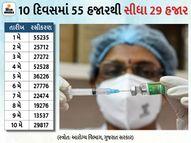 ગુજરાતમાં 18+ની વેક્સિનેશનની સ્પીડ 10 દિવસમાં 53% ઘટી ગઈ, 1 મેએ 55,235 તો 10 મેએ 29,817નું રસીકરણ થયું|અમદાવાદ,Ahmedabad - Divya Bhaskar
