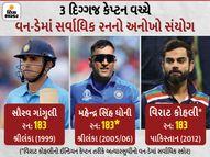 ઈન્ડિયન ટીમનાં કેપ્ટન્સની 3 પેઢીને 183નો આંક ફળ્યો, પુજારાનાં સ્ટેટ્સે દ્રવિડની વારસાઈ લીધી; જાણો આવા જ કેટલાક રસપ્રદ સંયોગોને|ક્રિકેટ,Cricket - Divya Bhaskar