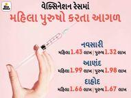 વેક્સિન લેવામાં ગુજરાતનાં અન્ય શહેરોની તુલનામાં નવસારી, દાહોદ અને આણંદ જિલ્લાની મહિલાઓ પુરુષો કરતાં પણ આગળ|ઓરિજિનલ,DvB Original - Divya Bhaskar