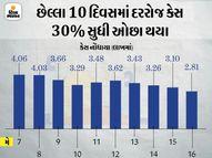 દેશમાં કોરોનાના 2.81 લાખ નવા કેસ, 3.78 લાખ લોકો સાજા પણ થયા; 4,092 લોકો મૃત્યુ પામ્યા ઈન્ડિયા,National - Divya Bhaskar