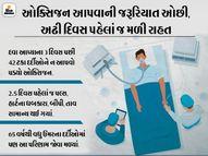DRDOએ તૈયાર કરેલી એન્ટી કોવિડ ડ્રગ 2DG લોન્ચ; પાઉડરના રૂપમાં છે આ દવા, સવાર-સાંજ પાણીમાં મિક્સ કરીને દર્દીઓને આપવામાં આવશે ઈન્ડિયા,National - Divya Bhaskar