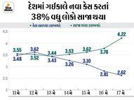 છેલ્લા 24 કલાકમાં 2.62 લાખ નવા કેસ, 4.22 લાખ સાજા થયા; એક જ દિવસમાં સૌથી વધુ 4,334 મોત પણ થયા|ઈન્ડિયા,National - Divya Bhaskar