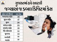 સાડા ત્રણ મહિના બાદ 300થી ઓછા કેસ, રાજ્યમાં હવે 298ના રિપોર્ટ પોઝિટિવ, ડિસ્ચાર્જ પણ એક હજાર કરતાં ઓછા અને 5ના મોત અમદાવાદ,Ahmedabad - Divya Bhaskar