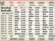 कैमूर में 2.40 लाख टन तो वैशाली में 20 हजार टन है धान खरीद का लक्ष्य|पटना,Patna - Dainik Bhaskar