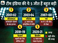 टीम इंडिया ने 19 साल पहले कोलकाता में फॉलोऑन के बाद ऑस्ट्रेलिया को हराया था, अब उसके घर में लगातार दूसरी सीरीज जीती|स्पोर्ट्स,Sports - Dainik Bhaskar