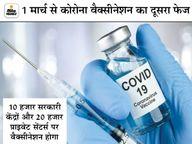 1 मार्च से सरकारी केंद्रों पर 45 साल से ज्यादा उम्र के बीमार और 60 साल से ऊपर के सभी लोगों को मुफ्त टीका|देश,National - Dainik Bhaskar