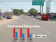 गर्म हवाओं ने झुलसाया, आज से और चढ़ेगा पारा; लू चलने के कारण सड़कों पर था सन्नाटा|धनबाद,Dhanbad - Dainik Bhaskar