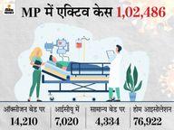 भोपाल, इंदौर, ग्वालियर और जबलपुर में वेंटिलेटर बढ़ेंगे; कमजोर वर्ग के 37 लाख परिवारों को 5 महीने का राशन फ्री मिलेगा|भोपाल,Bhopal - Dainik Bhaskar