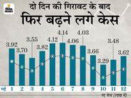 नए केस में फिर बढ़ोतरी हुई, 24 घंटे में 3.62 लाख मरीज मिले और 3.51 लाख ठीक हुए; लगातार दूसरे दिन 4 हजार से ज्यादा मौतें|देश,National - Dainik Bhaskar