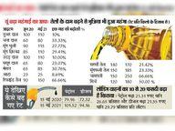 आटा-दाल आसमां पर; एक साल में डीजल के रेट 30%, माल भाड़ा 20% बढ़ने से किराना बजट 25% तक बढ़ा बीकानेर,Bikaner - Dainik Bhaskar
