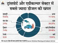पेट्रोल के बाद अब डीजल भी 100 रुपए के पार निकला, इससे बिगड़ रहा आम आदमी का बजट कंज्यूमर,Consumer - Money Bhaskar