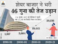 1991 से अब तक प्रति व्यक्ति आय 22 गुना बढ़ी, लेकिन रोजमर्रा की चीजें भी डेढ़ से 12.3 गुना तक महंगी|इकोनॉमी,Economy - Money Bhaskar
