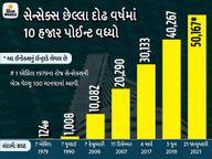 50 હજારના સ્તરને વટાવ્યા પછી સેન્સેક્સ 167 અંક ઘટ્યો, નિફ્ટી 14590 પર બંધ; ONGC, ભારતી એરટલેના શેર ઘટ્યા|બિઝનેસ,Business - Divya Bhaskar