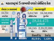 મુંબઈમાં ઓક્સિજનની અછતના કારણે 7 કોરોના દર્દીઓના મોત, રાજ્યમાં છેલ્લા 24 કલાકમાં 51,751 નવા કેસ નોંધાયા|ઈન્ડિયા,National - Divya Bhaskar