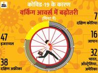 वर्क फ्रॉम होम के कारण भारतीयों के वर्किंग आवर्स में 32 मिनट की बढ़ोतरी, सुबह-शाम होता है ज्यादा काम|इकोनॉमी,Economy - Dainik Bhaskar