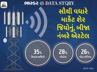 મોબાઇલ બિલ 20% સુધી વધી જશે, એનાં કારણો શું છે અને એની તમારા પર શું અસર થશે એ જાણો એક્સપ્લેનર,Explainer - Gujarati News
