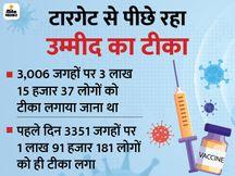 पहले दिन 3.15 लाख की बजाय 1.91 लाख को टीका लगा यानी टारगेट के मुकाबले 60%|वैक्सीन ट्रैकर,Coronavirus - Dainik Bhaskar