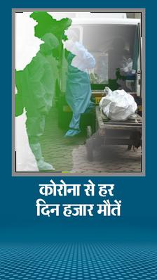 24 घंटे में संक्रमण के 69,668 मरीज मिले और 85,194 लोग ठीक हुए; 775 की जान गई; देश में अब तक 61.43 लाख केस