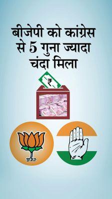 2019-20 में BJP को 750 करोड़ रुपए की रकम मिली, कांग्रेस से 5 गुना ज्यादा