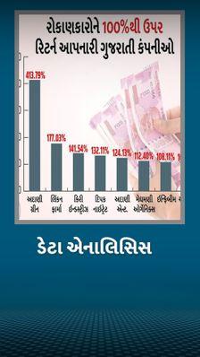 કોરોના વચ્ચે છેલ્લા 6 મહિનામાં ગુજરાતની કંપનીઓએ રોકાણકારોને 24%થી લઈને 413% સુધીનું વળતર આપ્યું