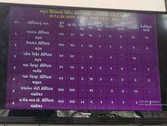 ભરુચ જિલ્લાવાસીઓને કોવિડ હોસ્પિટલની માહિતી આપવા સિવિલ હોસ્પિટલ ખાતે ડિસ્પ્લે મોનીટર સ્ક્રીન લાઈવ ડેટા સાથે મુકાયું ભરૂચ,Bharuch - Divya Bhaskar