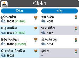 રાજકોટમાં 2015માં કોંગ્રેસને જીતથી 4 બેઠકથી છેટું હતું, આ વખતે દાવ થયો અને માત્ર 4 સીટ જ મળી, ભાજપને 68 બેઠક મળી, કાલે CM જનતાનું અભિવાદન કરશે|પાલિકા-પંચાયત ચૂંટણી,Municipal Election - Divya Bhaskar
