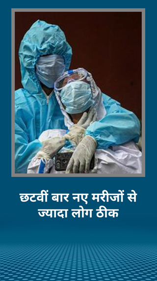 24 घंटे में 93 हजार संक्रमित मिले, 95 हजार ठीक हुए, 232 दिन में छठवीं बार नए मरीजों से ज्यादा ठीक हुए; अब तक कुल 53 लाख केस - देश - Dainik Bhaskar