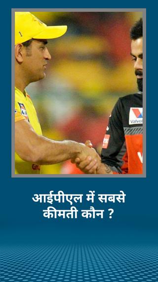 CSK के कुल खिलाड़ियों की कीमत सबसे ज्यादा 85 करोड़ रुपए,खिलाड़ियों की एवरेज प्राइस के मामले में RCB 3.60 करोड़ रुपए के साथ टॉप पर - IPL 2020 - Dainik Bhaskar